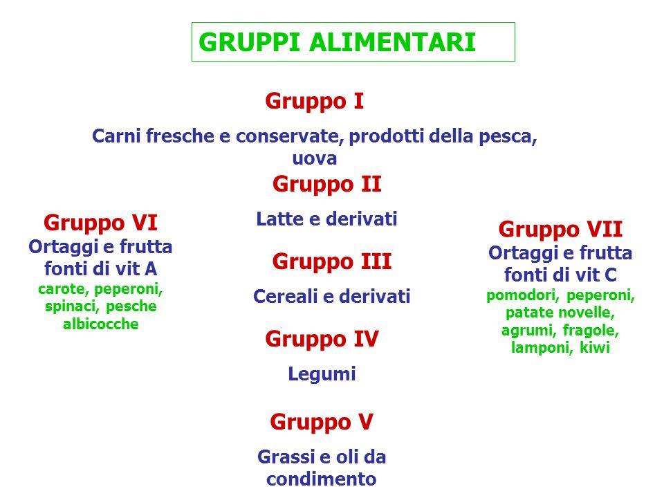 GRUPPI ALIMENTARI Gruppo I Gruppo II