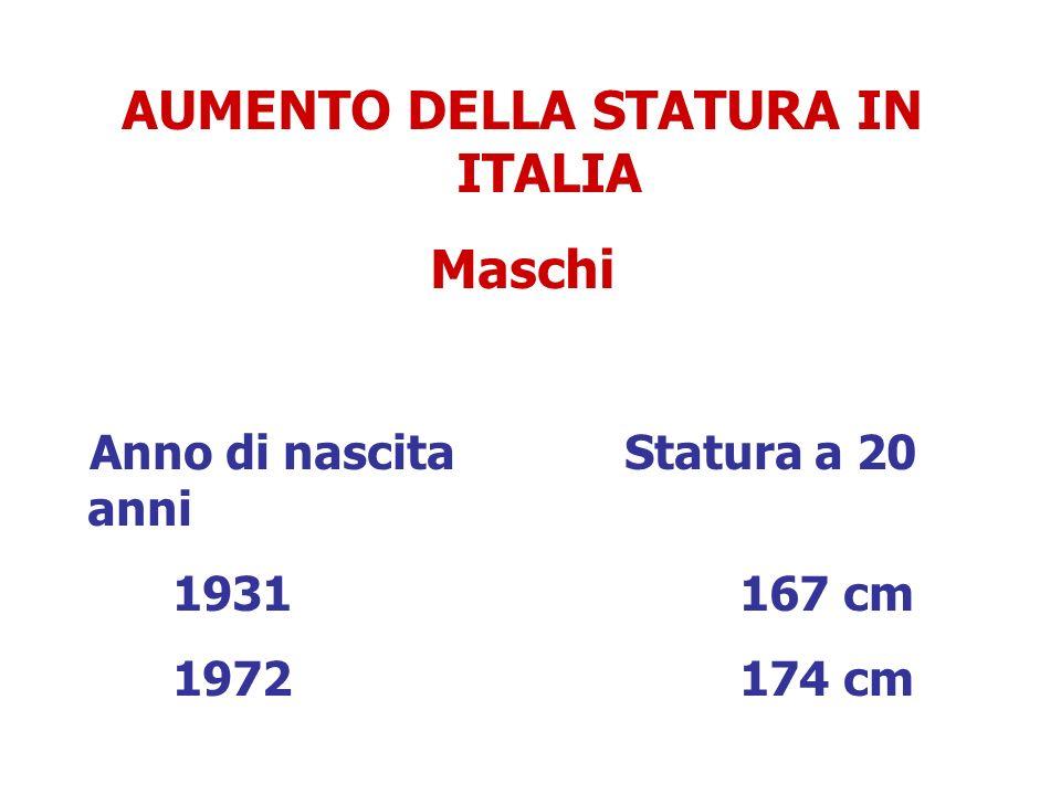 AUMENTO DELLA STATURA IN ITALIA