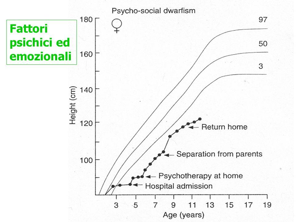Fattori psichici ed emozionali