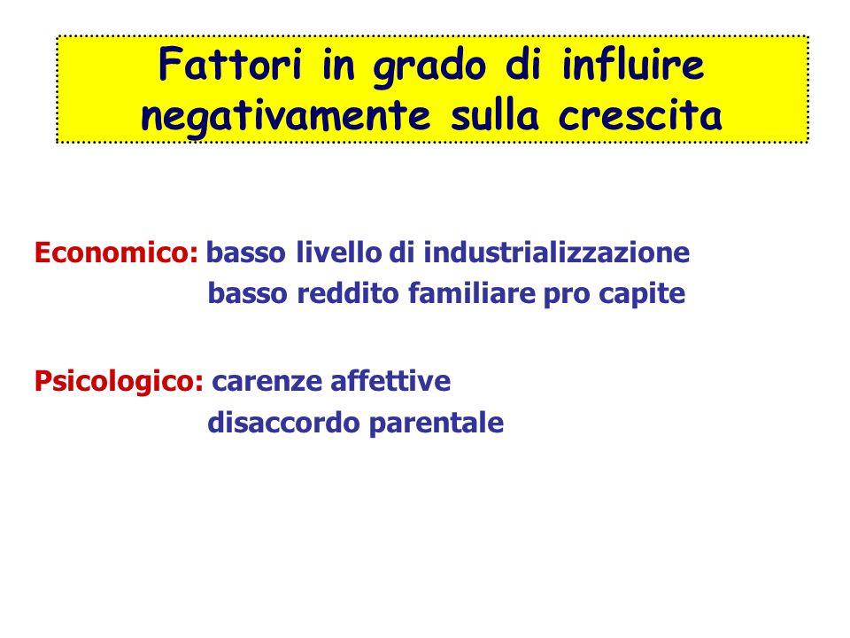 Fattori in grado di influire negativamente sulla crescita