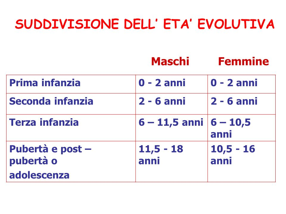 SUDDIVISIONE DELL' ETA' EVOLUTIVA