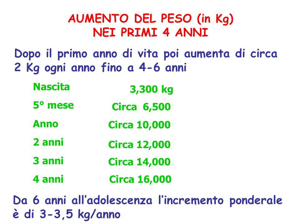 AUMENTO DEL PESO (in Kg) NEI PRIMI 4 ANNI