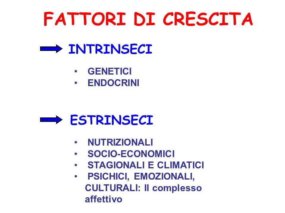 FATTORI DI CRESCITA INTRINSECI ESTRINSECI GENETICI ENDOCRINI