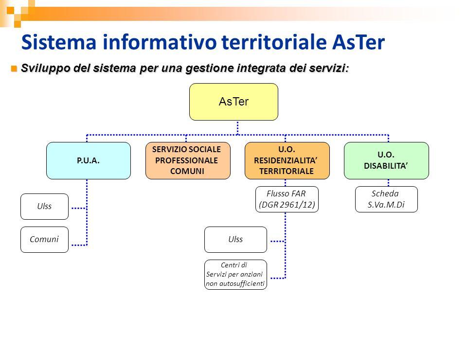 Sistema informativo territoriale AsTer