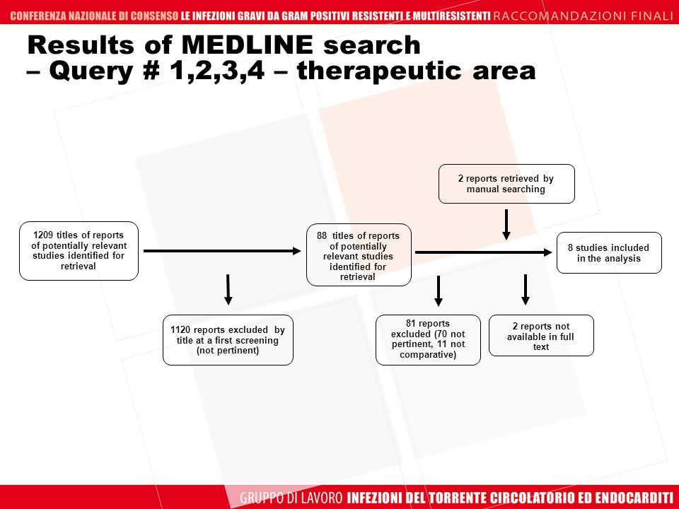 Results of MEDLINE search – Query # 1,2,3,4 – therapeutic area