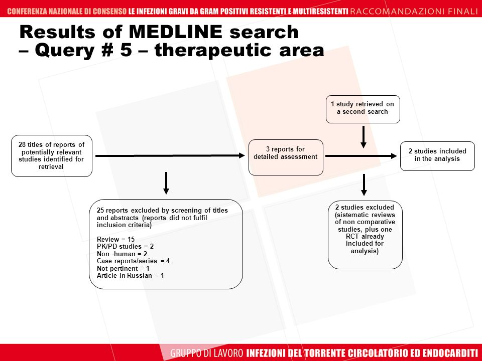 Results of MEDLINE search – Query # 5 – therapeutic area