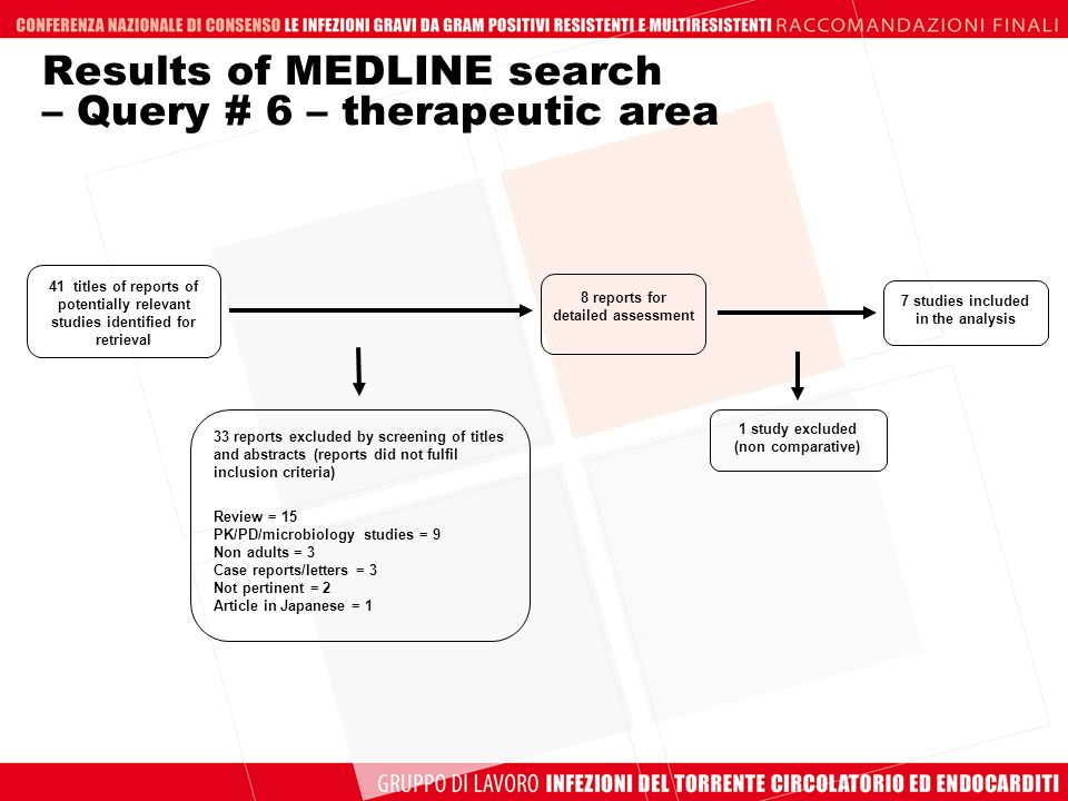 Results of MEDLINE search – Query # 6 – therapeutic area