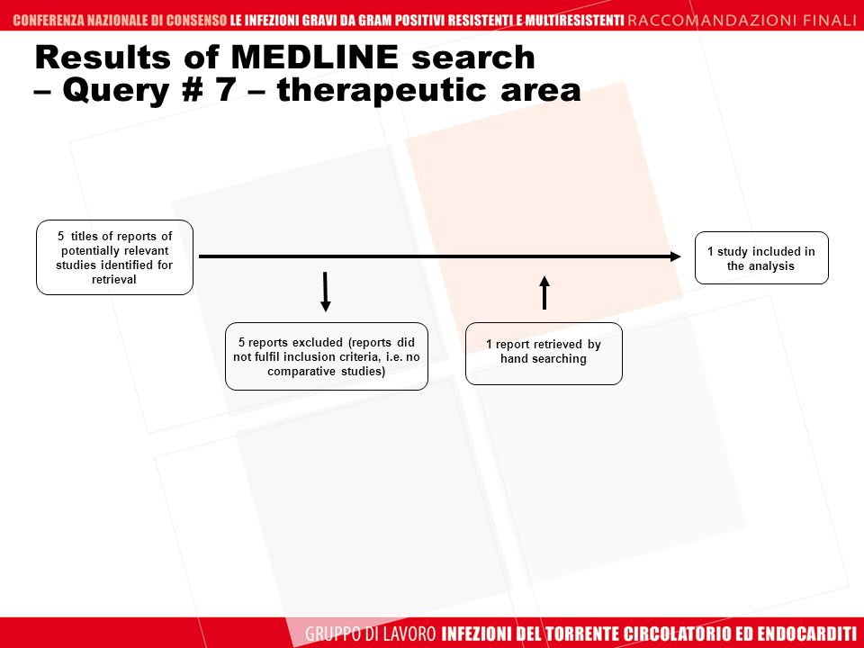 Results of MEDLINE search – Query # 7 – therapeutic area