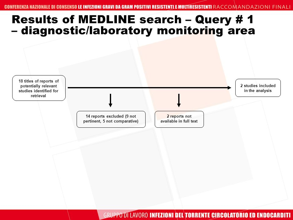 Results of MEDLINE search – Query # 1 – diagnostic/laboratory monitoring area