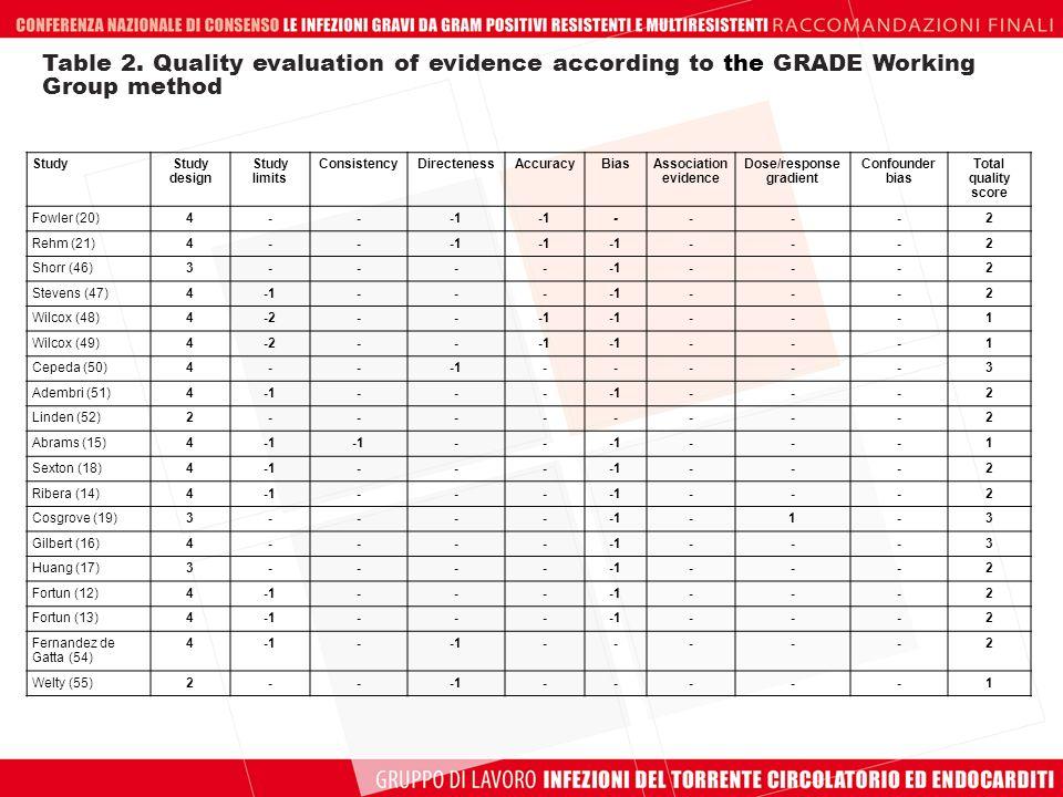 Dose/response gradient