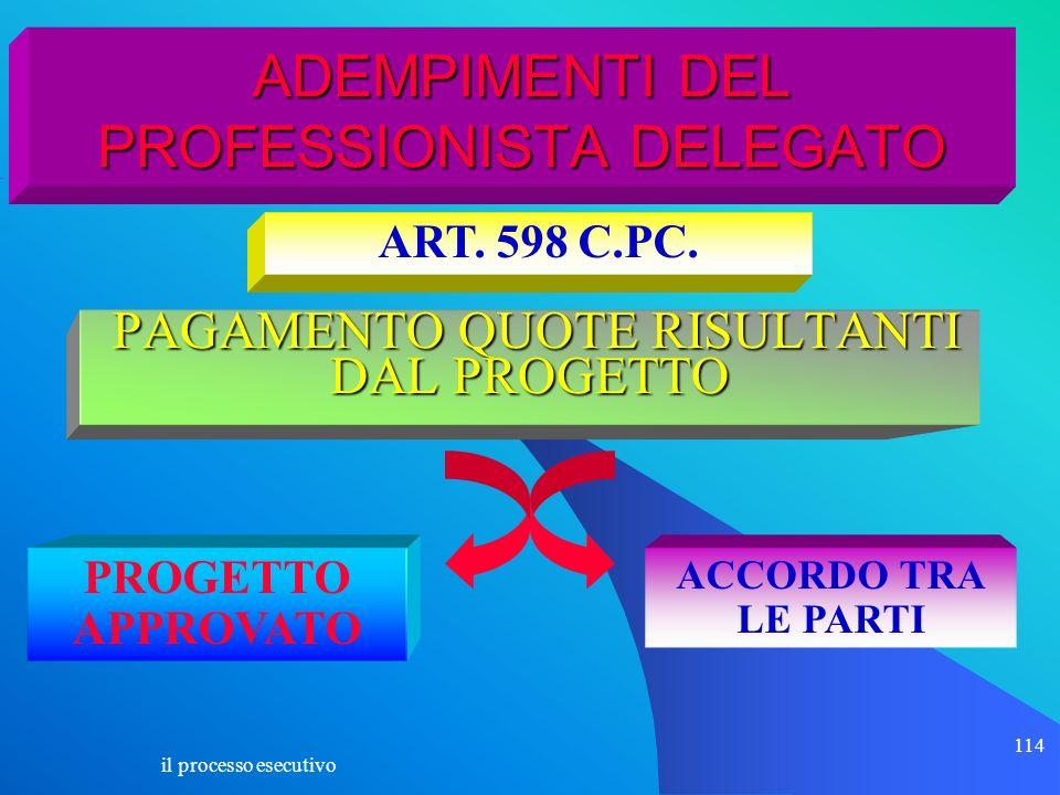 ADEMPIMENTI DEL PROFESSIONISTA DELEGATO