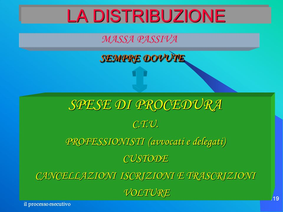 LA DISTRIBUZIONE SPESE DI PROCEDURA MASSA PASSIVA SEMPRE DOVUTE C.T.U.