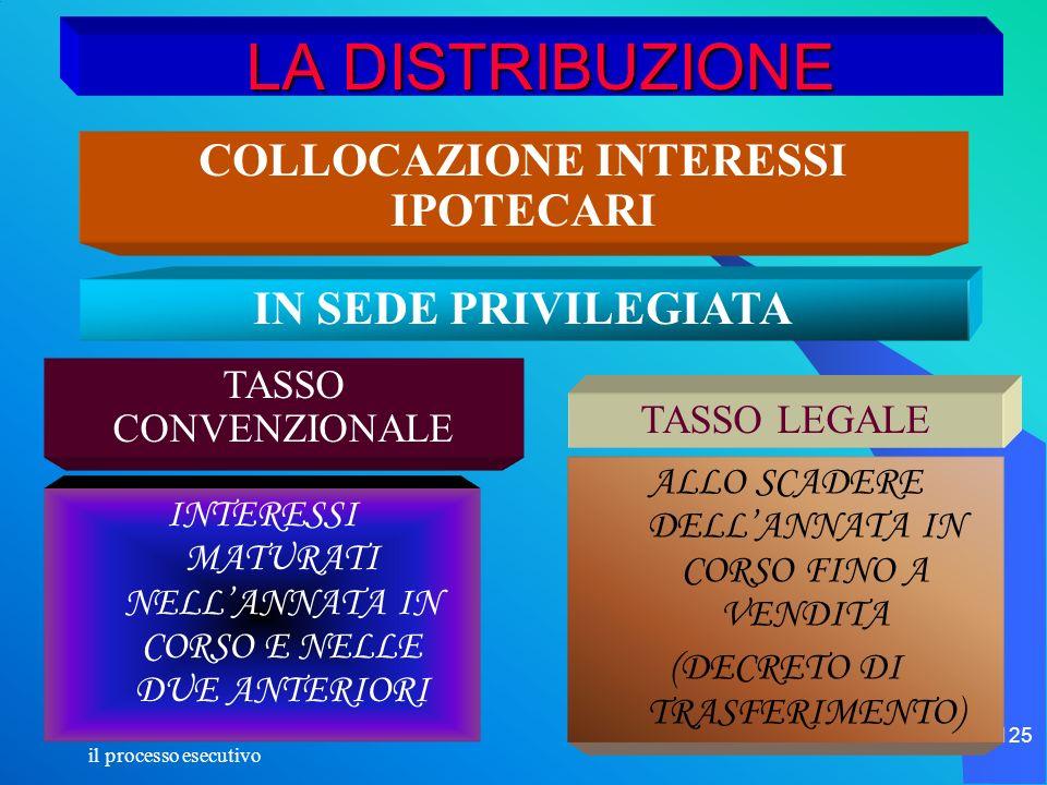 COLLOCAZIONE INTERESSI IPOTECARI