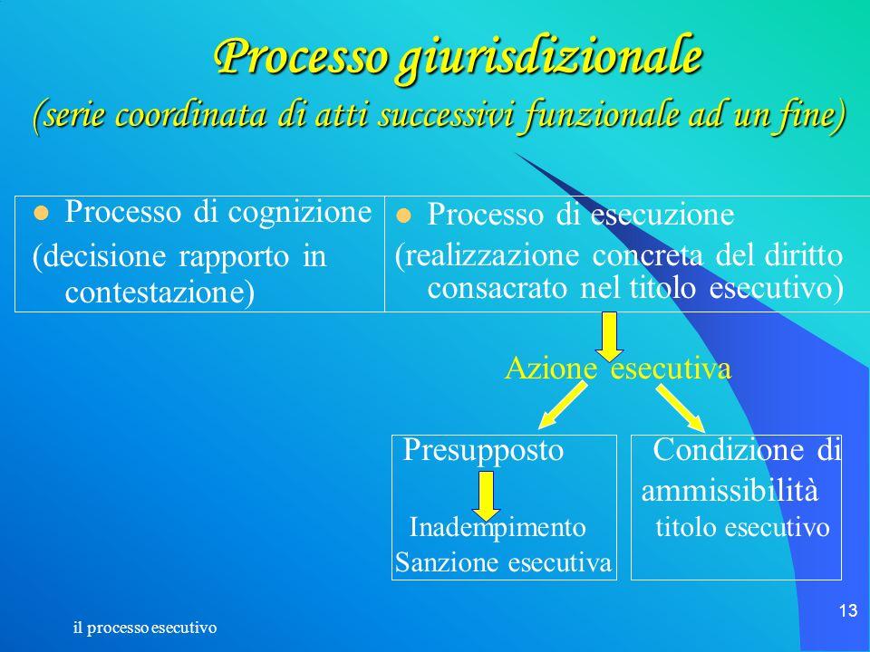Processo giurisdizionale (serie coordinata di atti successivi funzionale ad un fine)