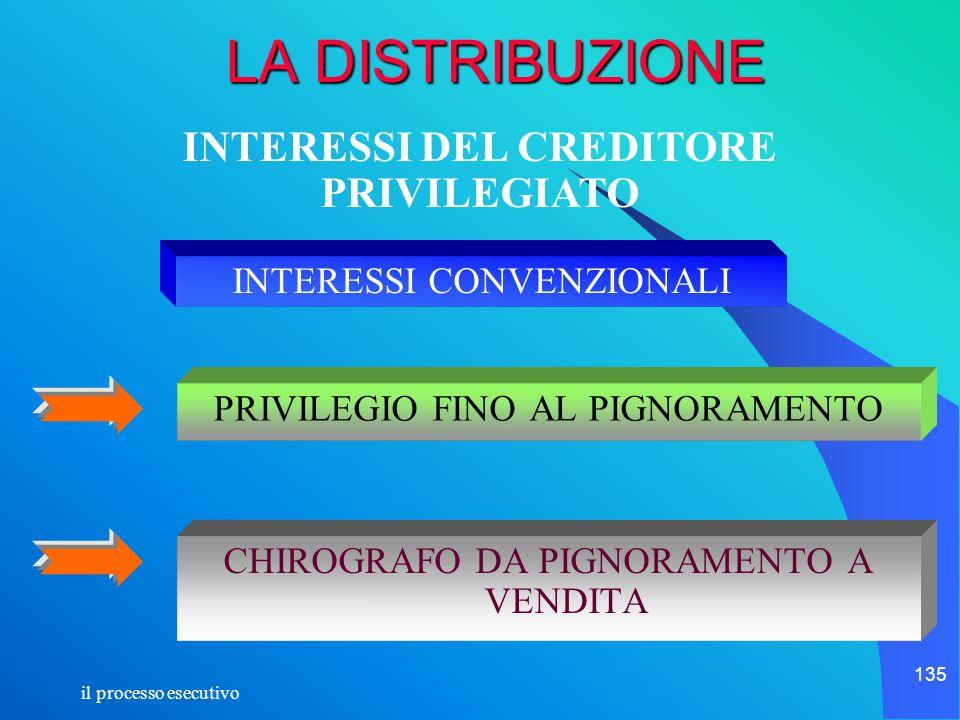 INTERESSI DEL CREDITORE PRIVILEGIATO