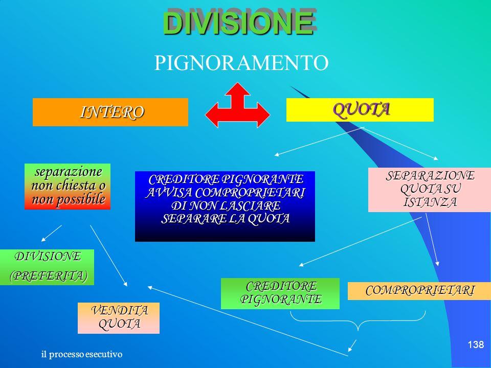DIVISIONE PIGNORAMENTO INTERO QUOTA