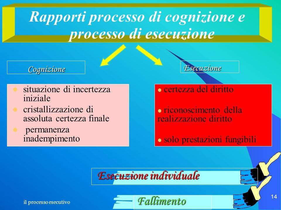 Rapporti processo di cognizione e processo di esecuzione