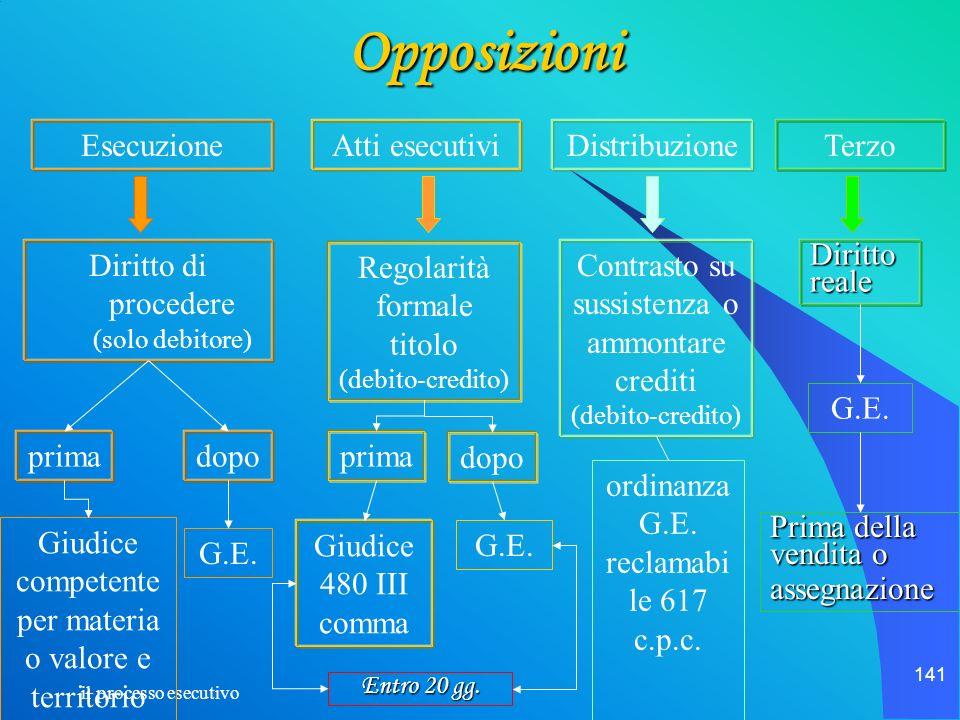 Opposizioni Esecuzione Atti esecutivi Distribuzione Terzo