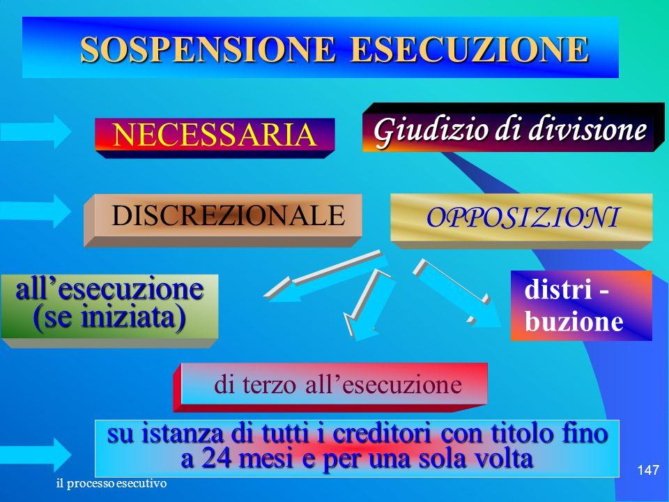 SOSPENSIONE ESECUZIONE