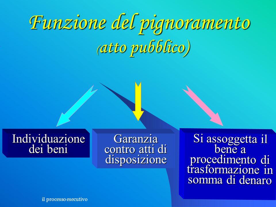 Funzione del pignoramento (atto pubblico)