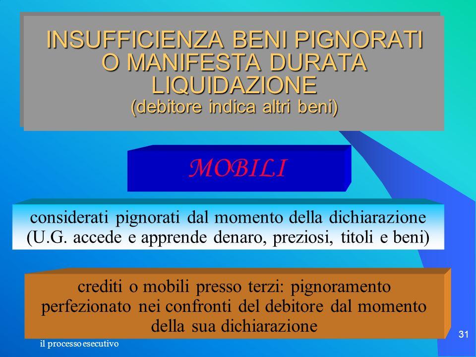 INSUFFICIENZA BENI PIGNORATI O MANIFESTA DURATA LIQUIDAZIONE (debitore indica altri beni)