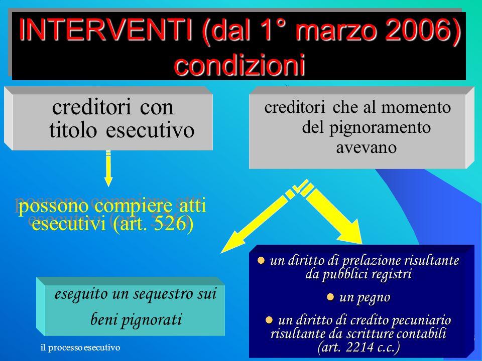INTERVENTI (dal 1° marzo 2006) condizioni
