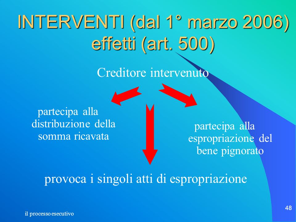 INTERVENTI (dal 1° marzo 2006) effetti (art. 500)