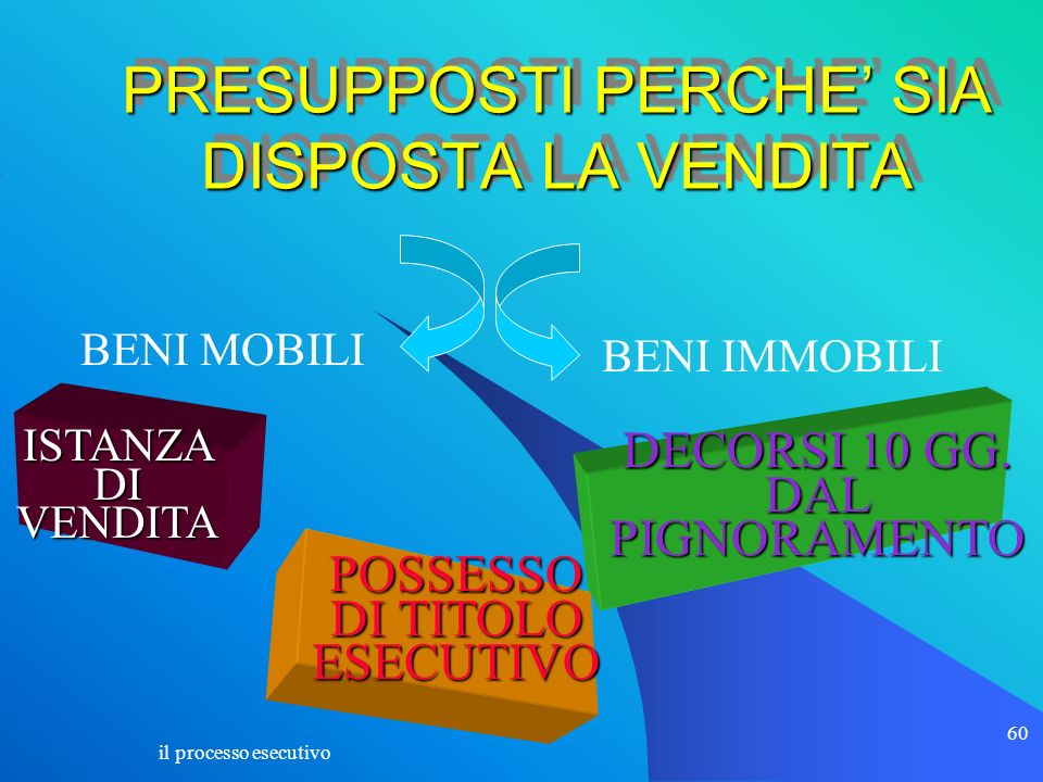 PRESUPPOSTI PERCHE' SIA DISPOSTA LA VENDITA