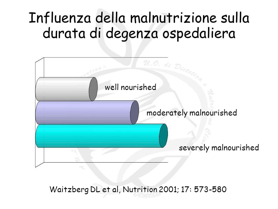 Influenza della malnutrizione sulla durata di degenza ospedaliera