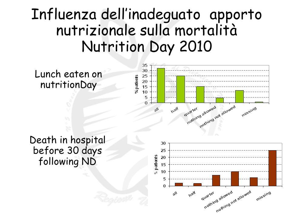 Influenza dell'inadeguato apporto nutrizionale sulla mortalità Nutrition Day 2010