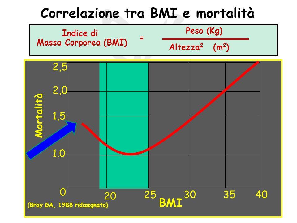 Correlazione tra BMI e mortalità