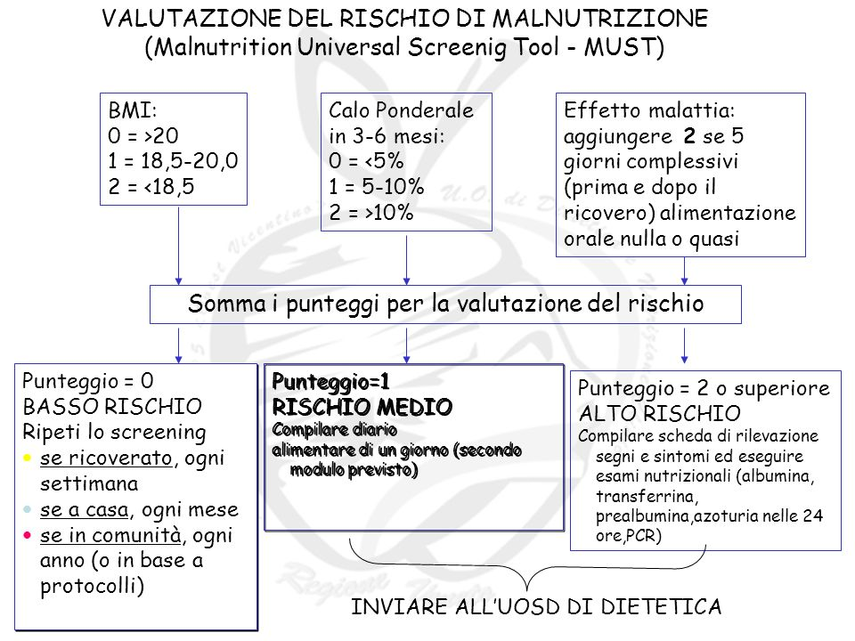 VALUTAZIONE DEL RISCHIO DI MALNUTRIZIONE