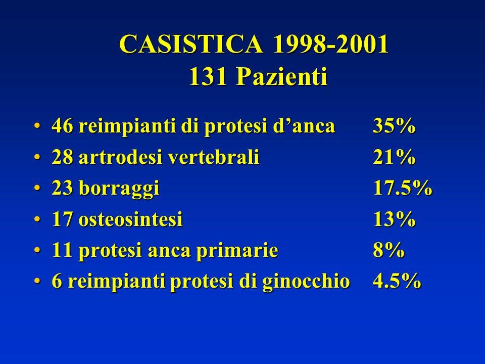 CASISTICA 1998-2001 131 Pazienti 46 reimpianti di protesi d'anca 35%