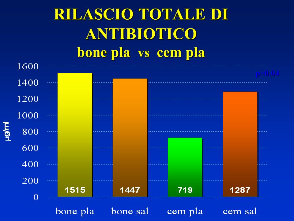 RILASCIO TOTALE DI ANTIBIOTICO bone pla vs cem pla