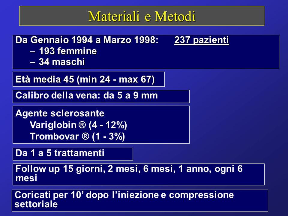 Materiali e Metodi Da Gennaio 1994 a Marzo 1998: 237 pazienti