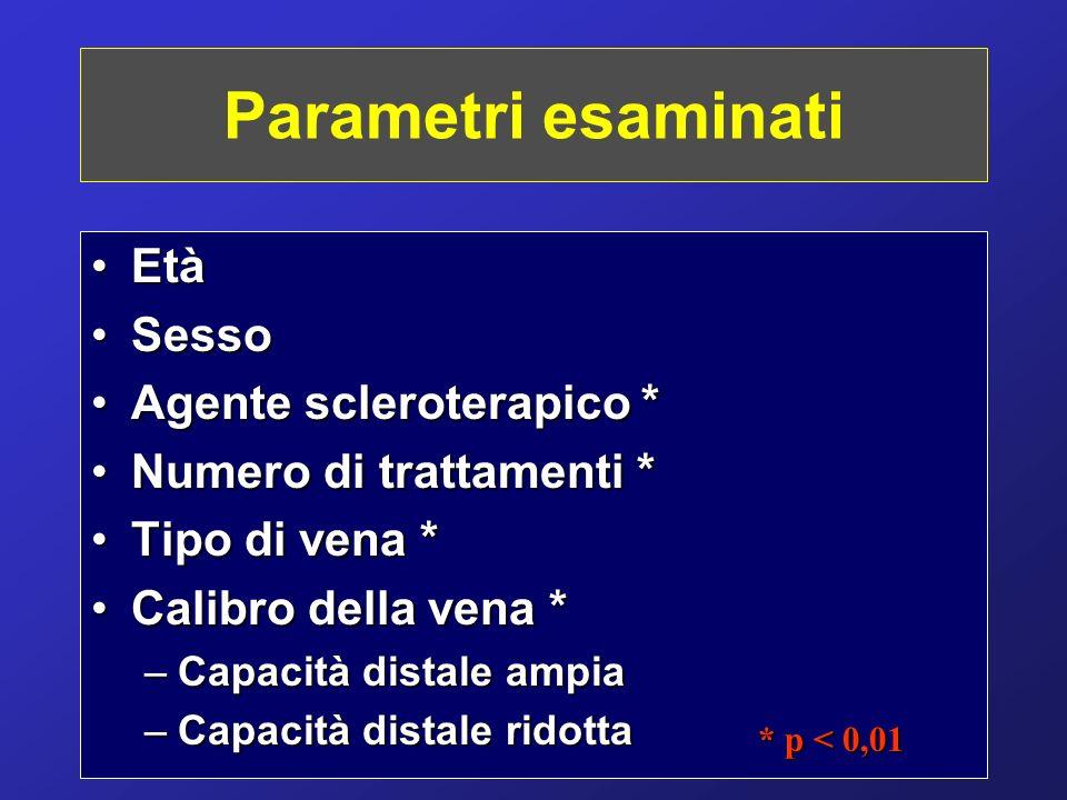Parametri esaminati Età Sesso Agente scleroterapico *