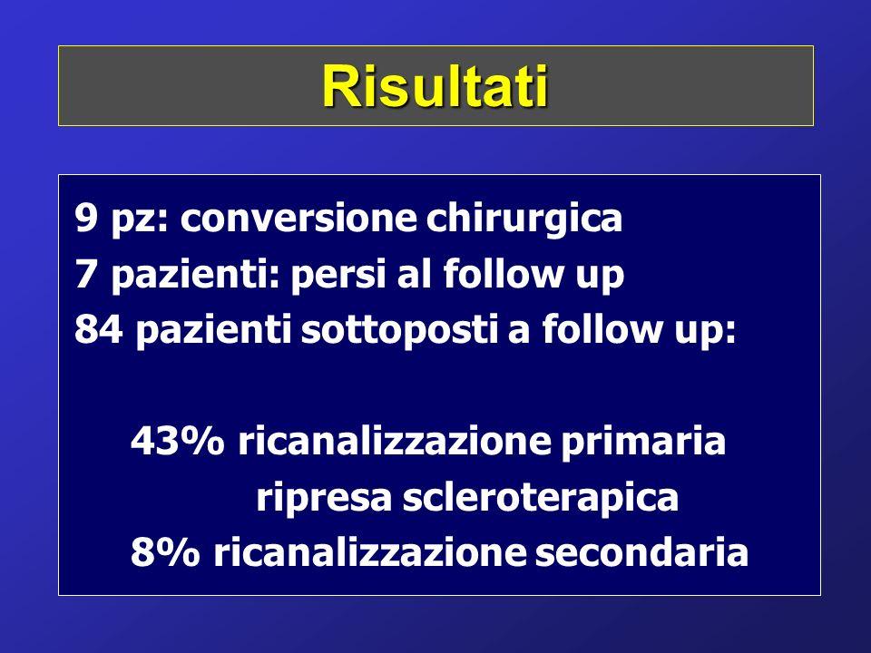 Risultati 9 pz: conversione chirurgica 7 pazienti: persi al follow up