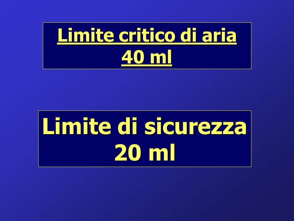 Limite critico di aria 40 ml