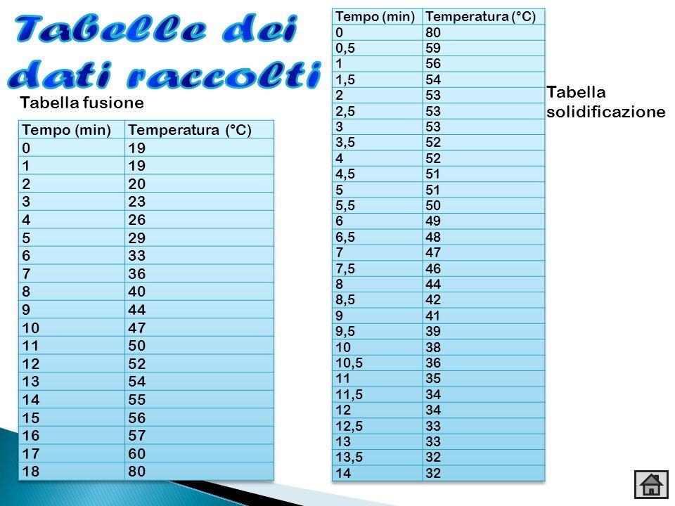 Tabelle dei dati raccolti Tabella Tabella fusione solidificazione