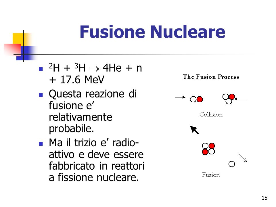 Fusione Nucleare 2H + 3H  4He + n + 17.6 MeV
