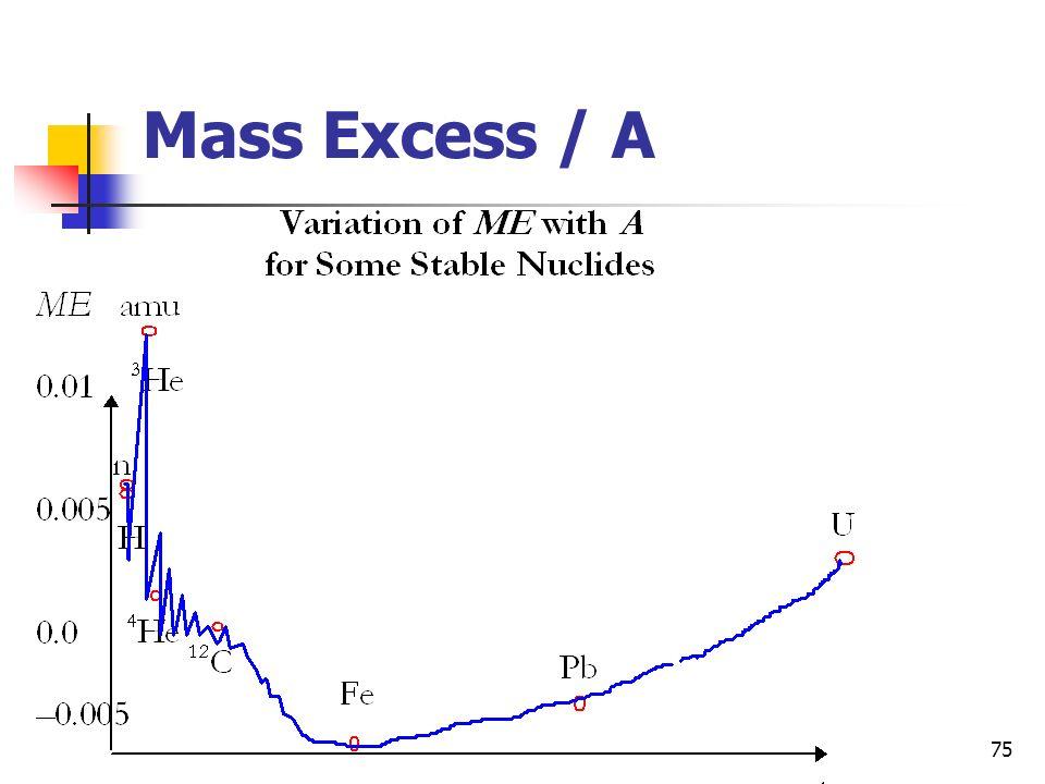 Mass Excess / A