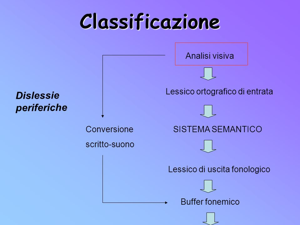Classificazione Dislessie periferiche Analisi visiva
