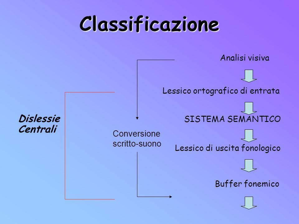 Classificazione Dislessie SISTEMA SEMANTICO Centrali Analisi visiva