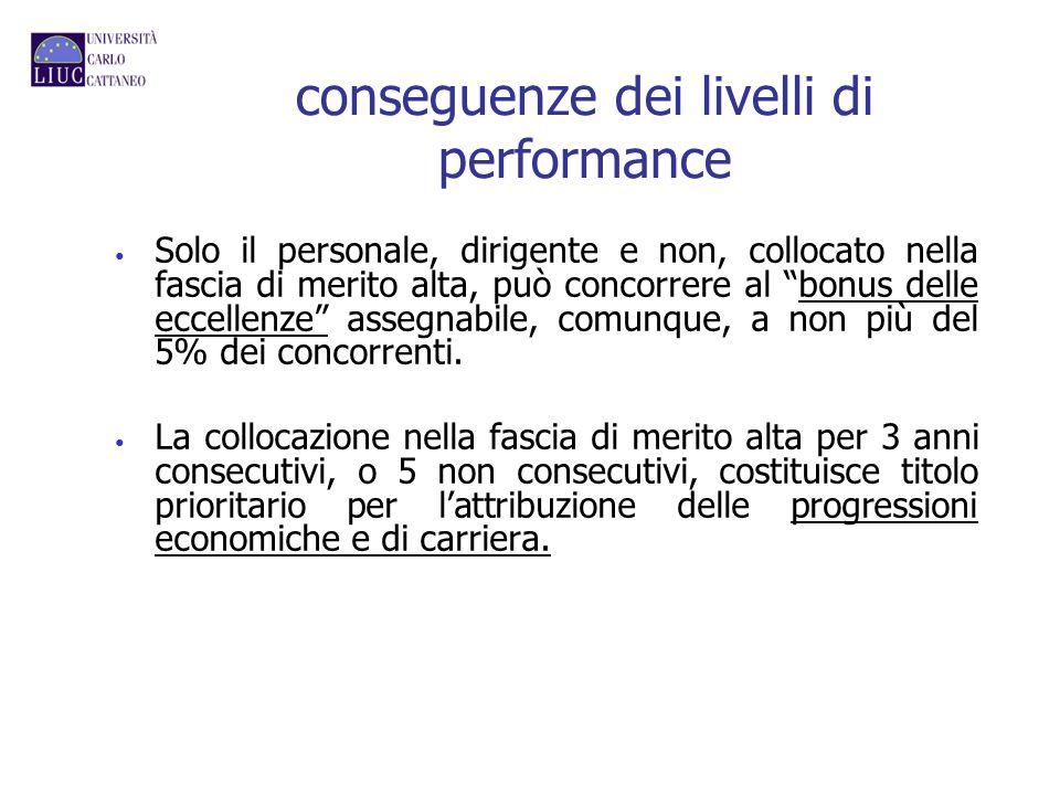 conseguenze dei livelli di performance