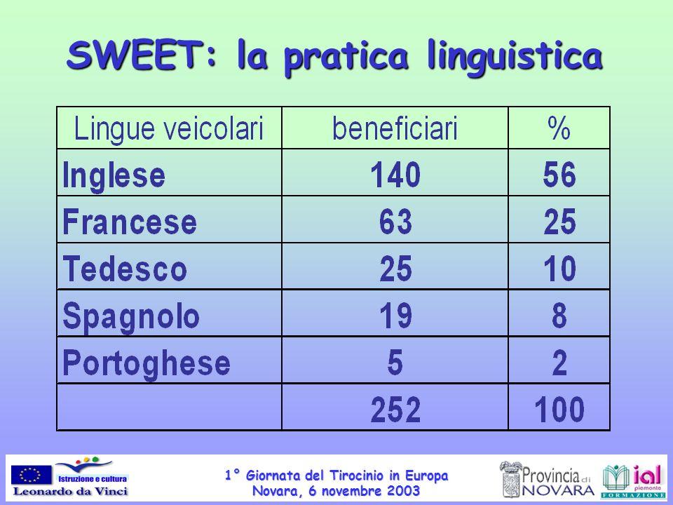 SWEET: la pratica linguistica