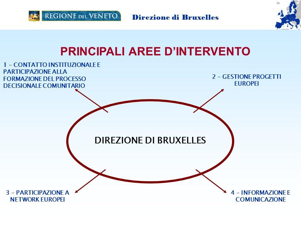 PRINCIPALI AREE D'INTERVENTO