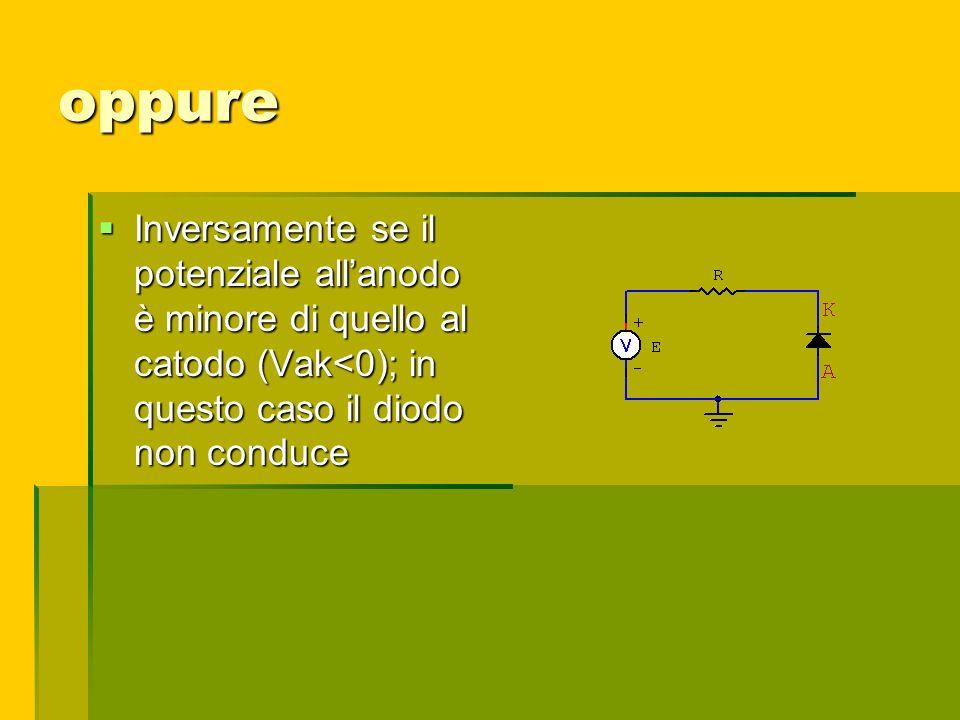oppure Inversamente se il potenziale all'anodo è minore di quello al catodo (Vak<0); in questo caso il diodo non conduce.