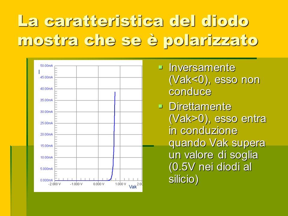 La caratteristica del diodo mostra che se è polarizzato