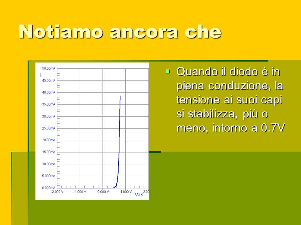 Notiamo ancora che Quando il diodo è in piena conduzione, la tensione ai suoi capi si stabilizza, più o meno, intorno a 0.7V.