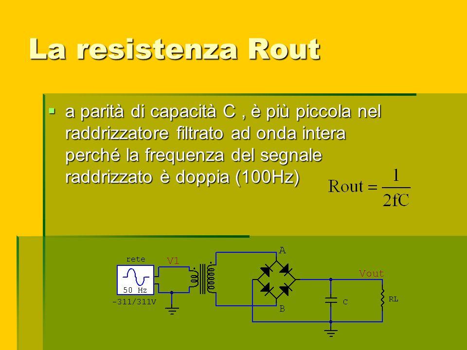 La resistenza Rout